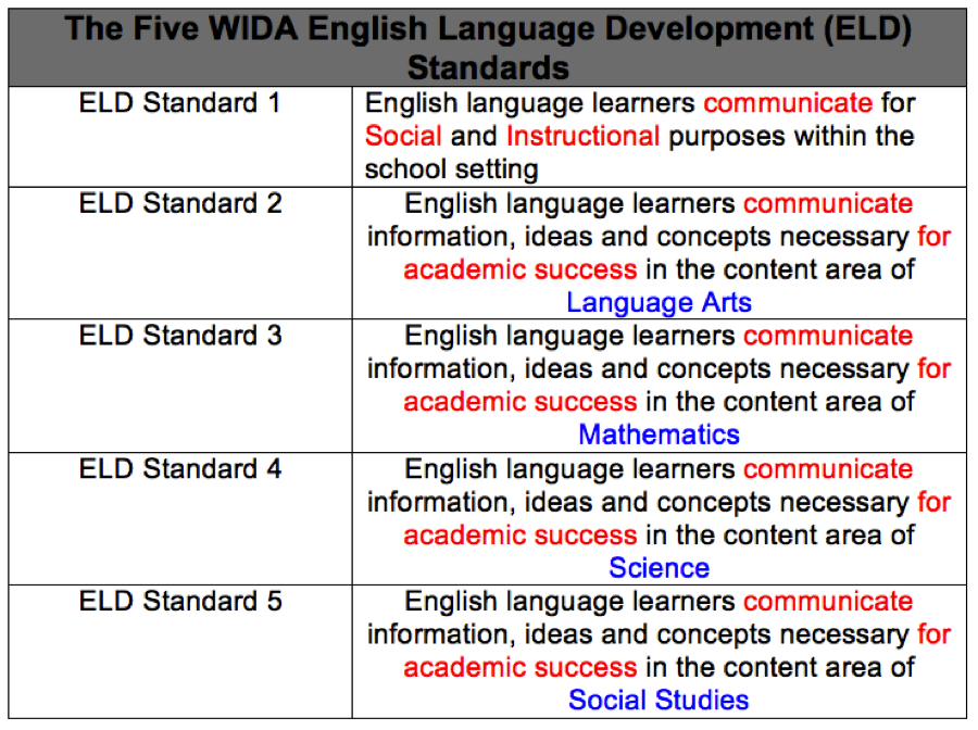 social studies standards The purpose of the nevada social studies standards is to articulate a foundation of skills and content knowledge necessary comprehensive social studies.