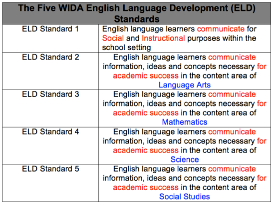 WIDA ELD Standards